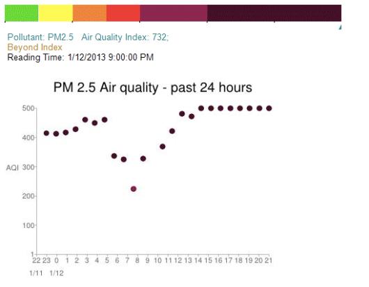 北京 大気汚染 PM2.5